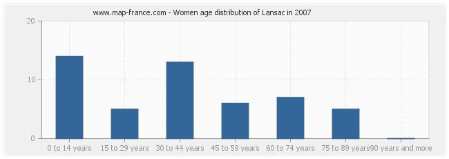 Women age distribution of Lansac in 2007
