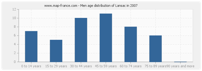 Men age distribution of Lansac in 2007