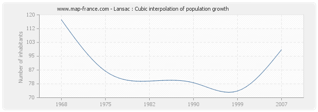 Lansac : Cubic interpolation of population growth