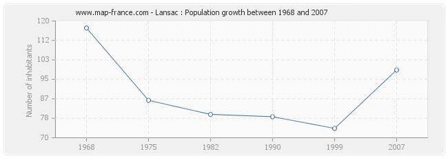Population Lansac