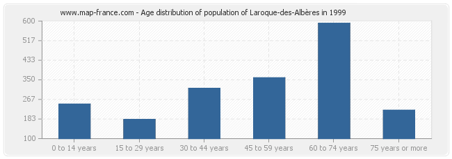 Age distribution of population of Laroque-des-Albères in 1999