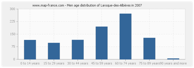 Men age distribution of Laroque-des-Albères in 2007
