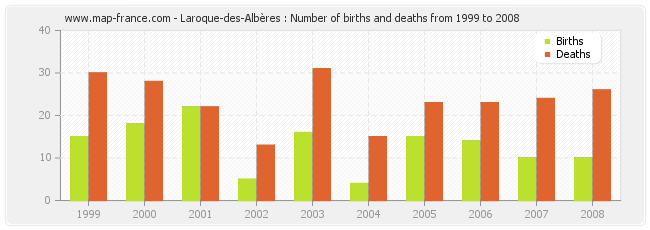 Laroque-des-Albères : Number of births and deaths from 1999 to 2008