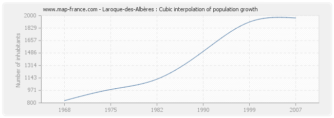 Laroque-des-Albères : Cubic interpolation of population growth