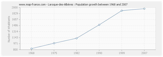 Population Laroque-des-Albères