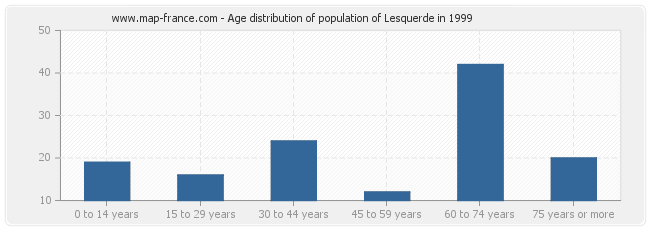 Age distribution of population of Lesquerde in 1999