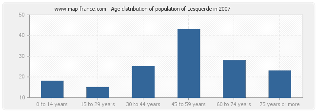 Age distribution of population of Lesquerde in 2007