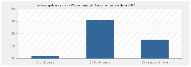 Women age distribution of Lesquerde in 2007