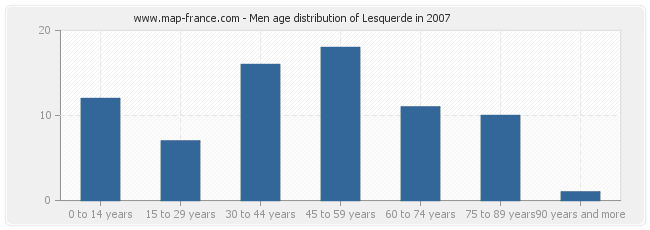 Men age distribution of Lesquerde in 2007
