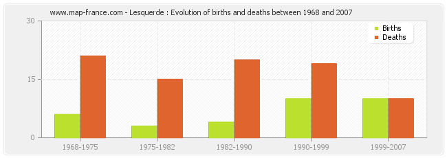 Lesquerde : Evolution of births and deaths between 1968 and 2007