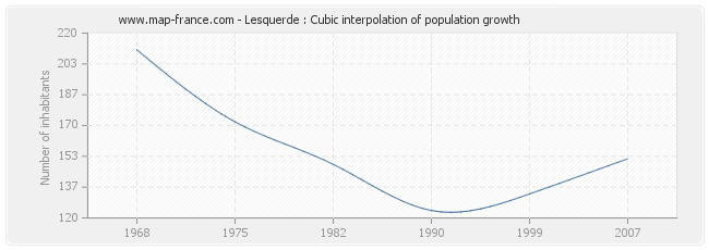 Lesquerde : Cubic interpolation of population growth