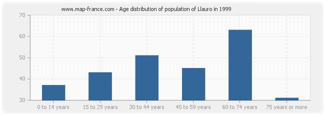 Age distribution of population of Llauro in 1999