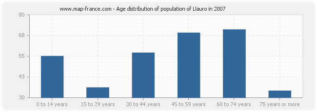 Age distribution of population of Llauro in 2007