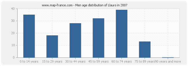 Men age distribution of Llauro in 2007