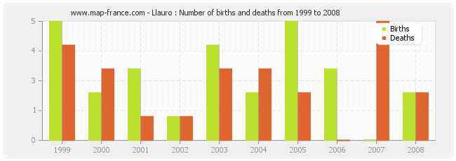 Llauro : Number of births and deaths from 1999 to 2008