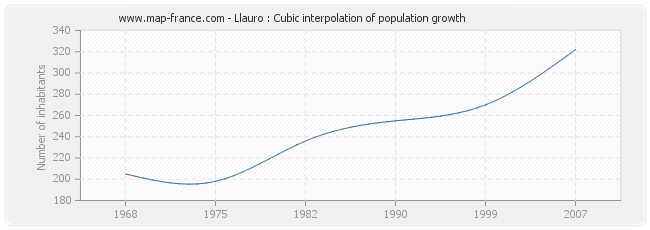 Llauro : Cubic interpolation of population growth