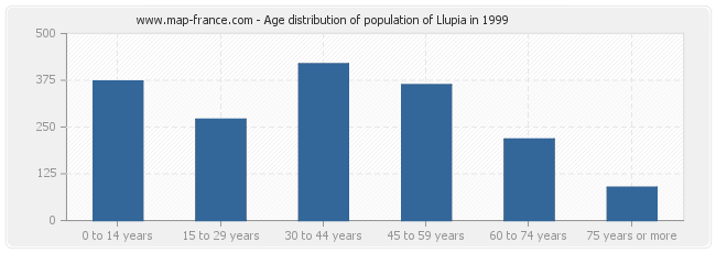 Age distribution of population of Llupia in 1999