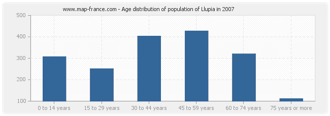 Age distribution of population of Llupia in 2007
