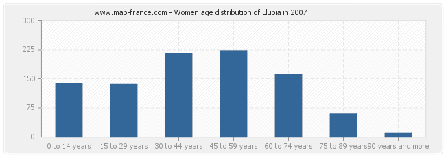 Women age distribution of Llupia in 2007