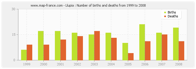Llupia : Number of births and deaths from 1999 to 2008