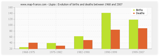 Llupia : Evolution of births and deaths between 1968 and 2007