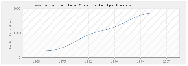 Llupia : Cubic interpolation of population growth