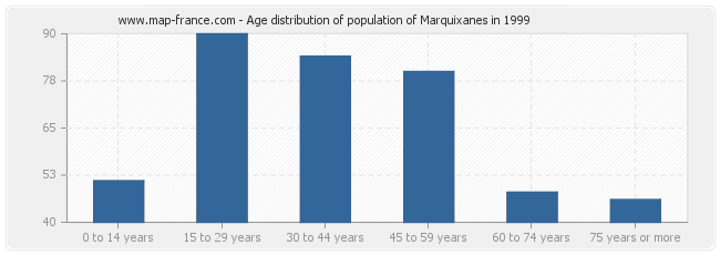 Age distribution of population of Marquixanes in 1999
