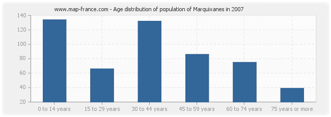 Age distribution of population of Marquixanes in 2007