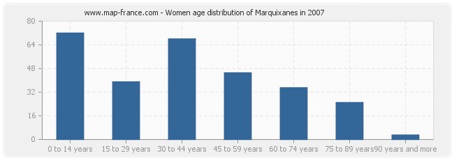 Women age distribution of Marquixanes in 2007