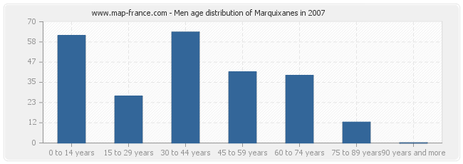 Men age distribution of Marquixanes in 2007