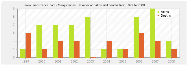 Marquixanes : Number of births and deaths from 1999 to 2008