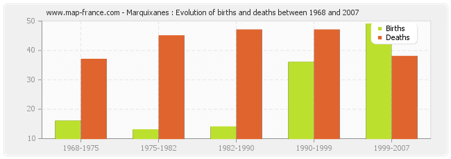 Marquixanes : Evolution of births and deaths between 1968 and 2007