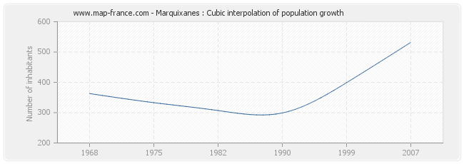 Marquixanes : Cubic interpolation of population growth
