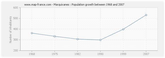 Population Marquixanes