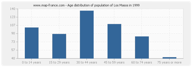 Age distribution of population of Los Masos in 1999