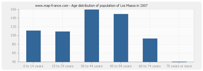 Age distribution of population of Los Masos in 2007