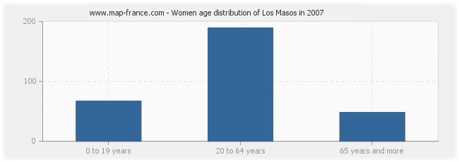 Women age distribution of Los Masos in 2007