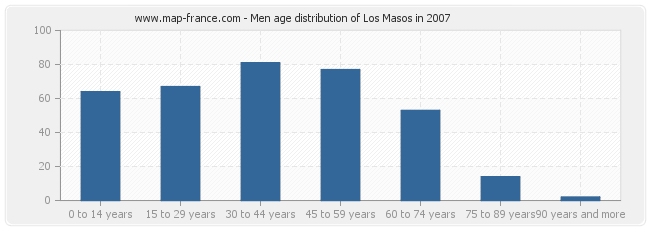 Men age distribution of Los Masos in 2007