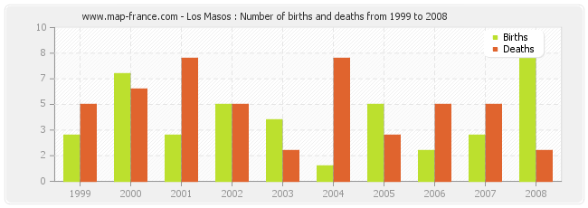 Los Masos : Number of births and deaths from 1999 to 2008