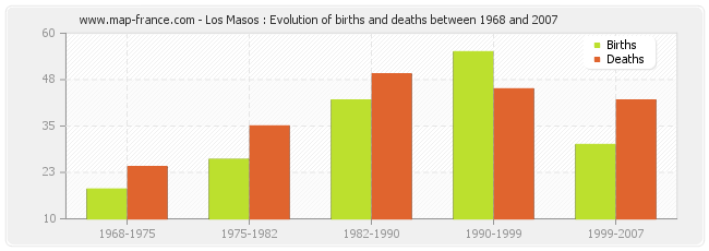 Los Masos : Evolution of births and deaths between 1968 and 2007