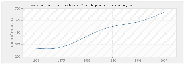 Los Masos : Cubic interpolation of population growth