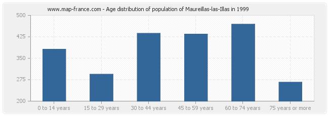 Age distribution of population of Maureillas-las-Illas in 1999