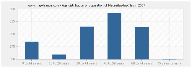 Age distribution of population of Maureillas-las-Illas in 2007