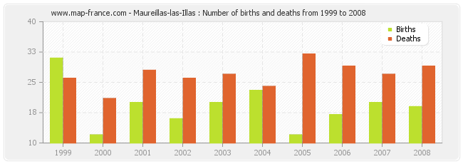 Maureillas-las-Illas : Number of births and deaths from 1999 to 2008
