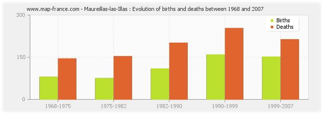 Maureillas-las-Illas : Evolution of births and deaths between 1968 and 2007