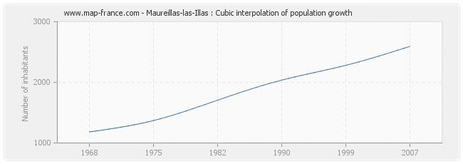 Maureillas-las-Illas : Cubic interpolation of population growth