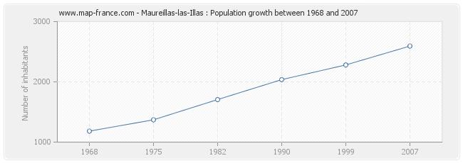 Population Maureillas-las-Illas
