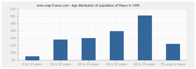 Age distribution of population of Maury in 1999