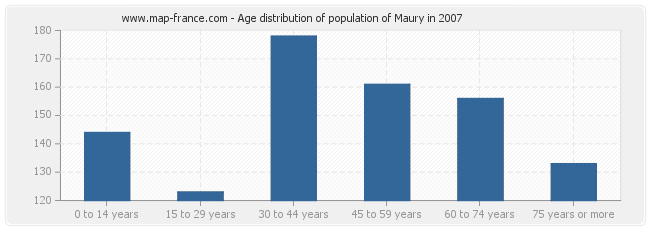 Age distribution of population of Maury in 2007