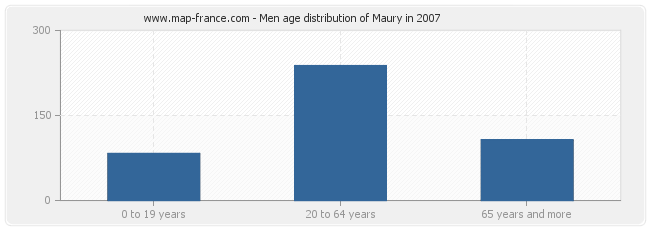 Men age distribution of Maury in 2007